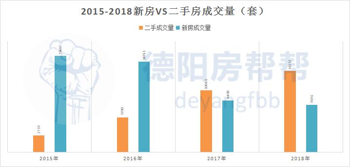 2015-2018新房VS二手房成交量(套).jpg