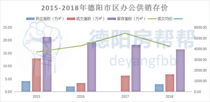 2015-2018年德阳市区办公供销存价.jpg