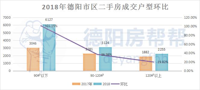 2018年德阳市区二手房成交户型环比.jpg