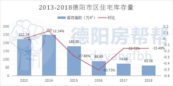 2013-2018德阳市区住宅库存量.jpg