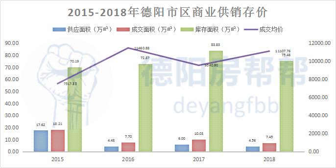 2015-2018年德阳市区商业供销存价.jpg