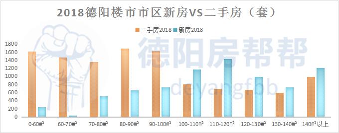 2018德阳楼市市区新房vs二手房(套).jpg