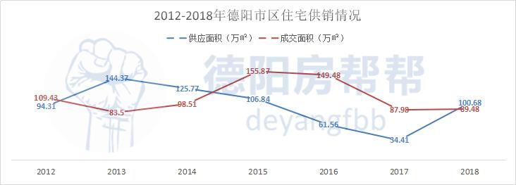 2012-2018年德阳市区住宅供销情况.jpg