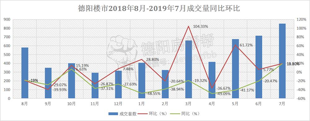 德阳楼市2018年8月-2019年7月成交量同比环比.jpg