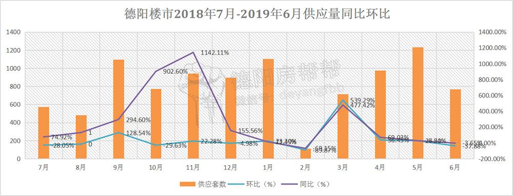 德阳楼市2018年7月-2019年6月供应量同比环比.jpg