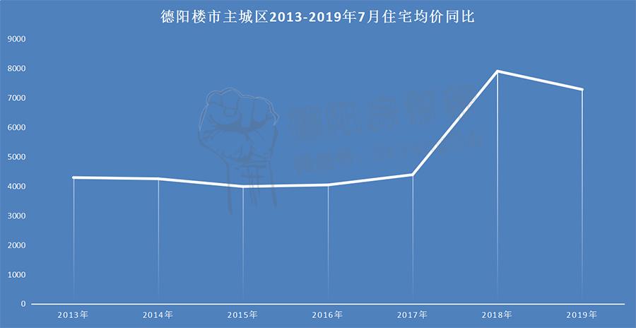 德阳楼市主城区2013-2019年7月住宅均价同比.jpg