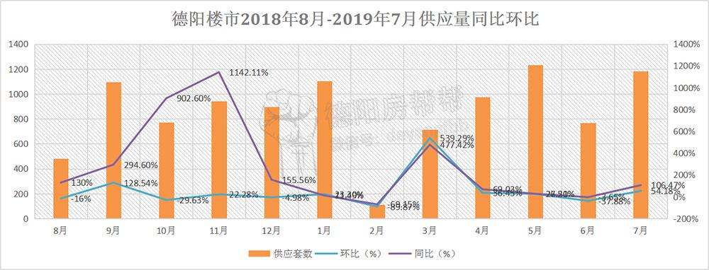 德阳楼市2018年8月-2019年7月供应量同比环比.jpg