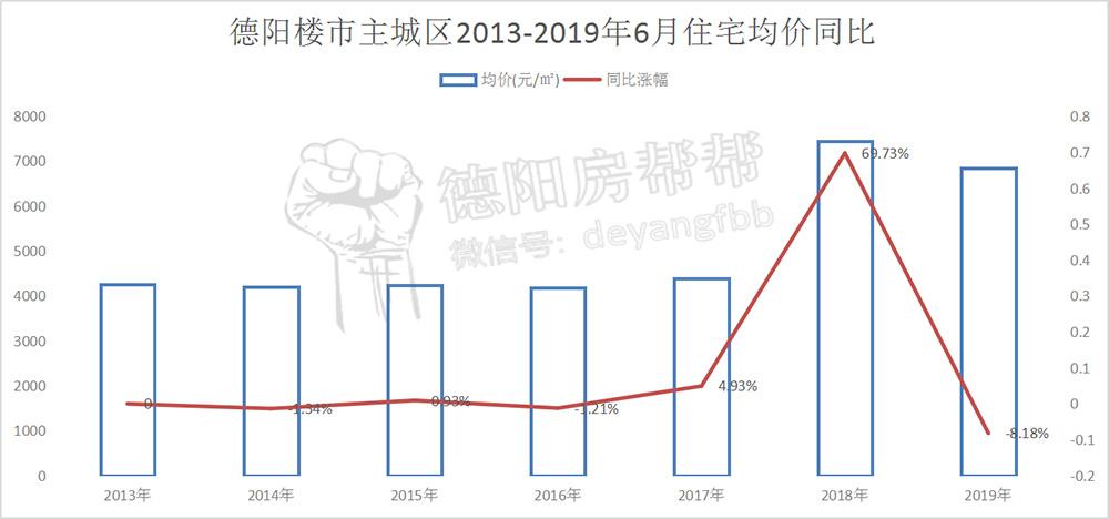 德阳楼市主城区2013-2019年6月住宅均价同比.jpg
