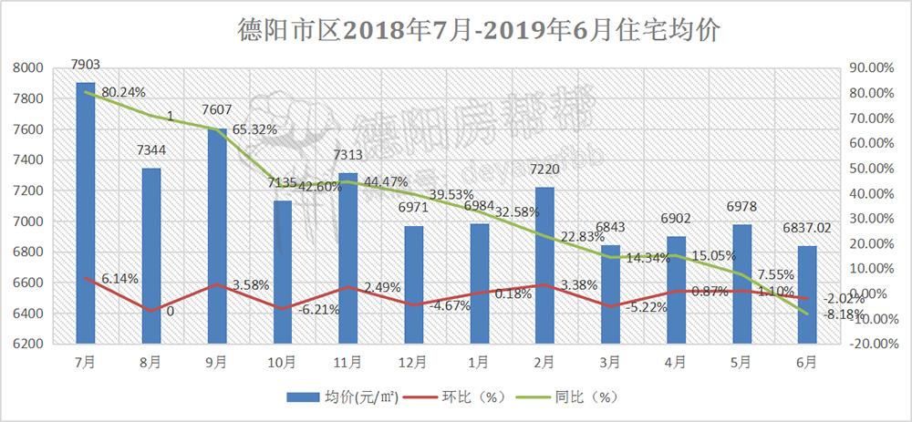 德阳市区2018年7月-2019年6月住宅均价.jpg