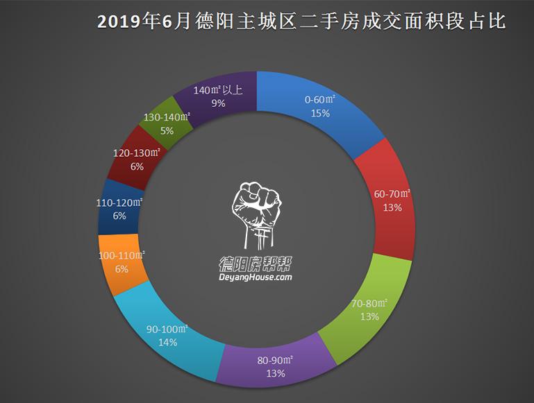 2019年6月二手房成交面积段占比.jpg