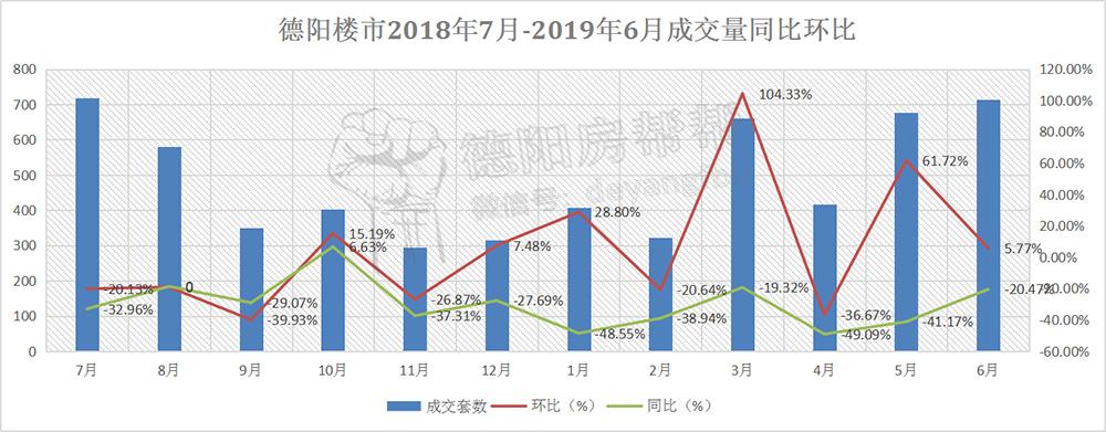 德阳楼市2018年7月-2019年6月成交量同比环比.jpg