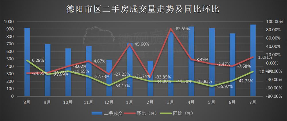 德阳市区二手房成交量走势及同比环比.jpg