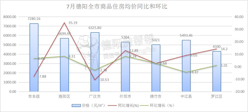 7月德阳全市商品住房均价同比和环比.jpg