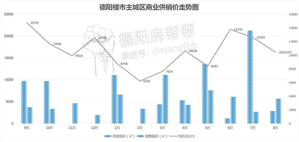 德阳楼市主城区商业供销价走势图.jpg