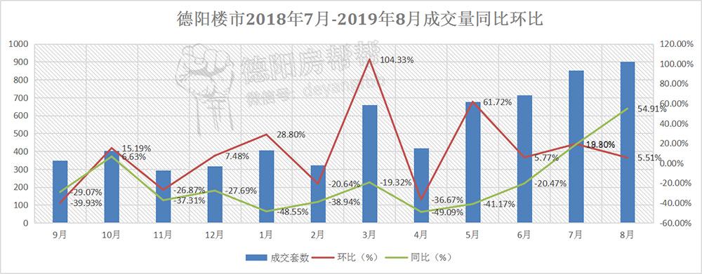 德阳楼市2018年7月-2019年8月成交量同比环比.jpg