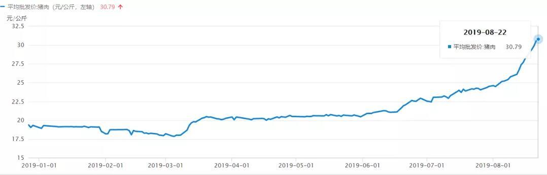 年初至今的猪肉价格走势,数据来源:农业部.jpg