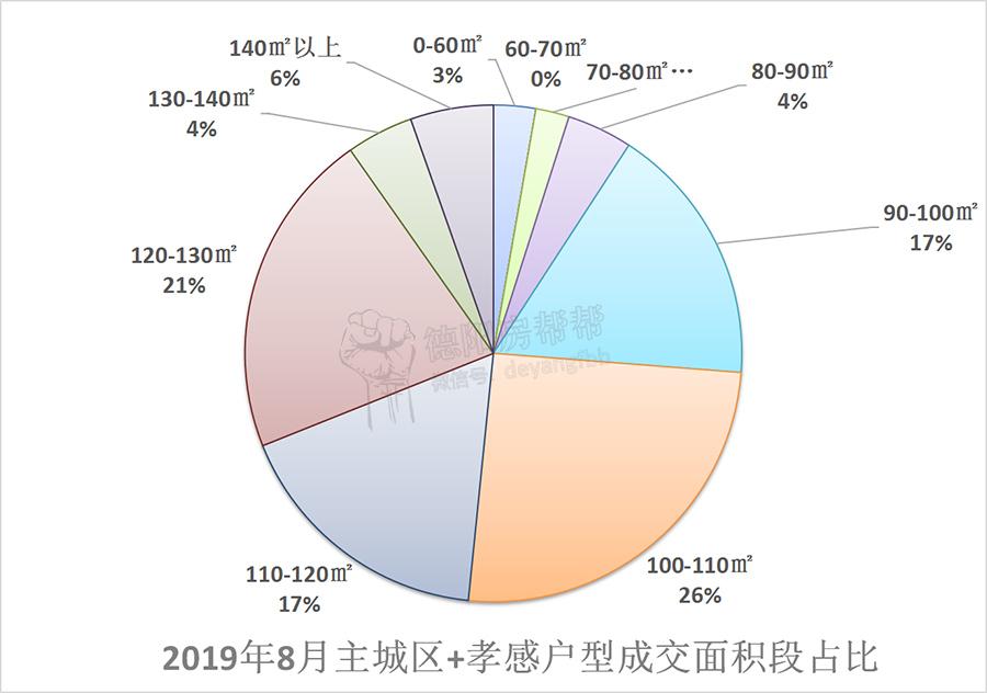 2019年8月主城区户型成交面积段占比.jpg