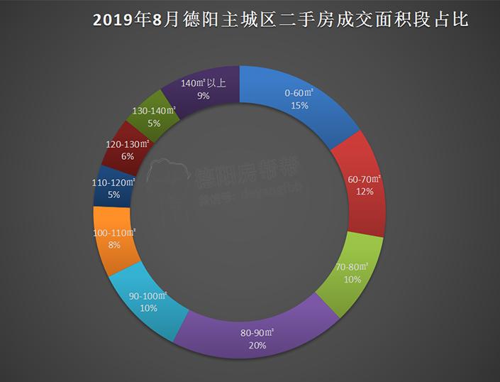 2019年8月德阳主城区二手房成交面积段占比.jpg