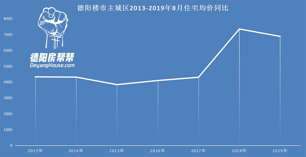 德阳楼市主城区2013-2019年8月住宅均价同比.jpg