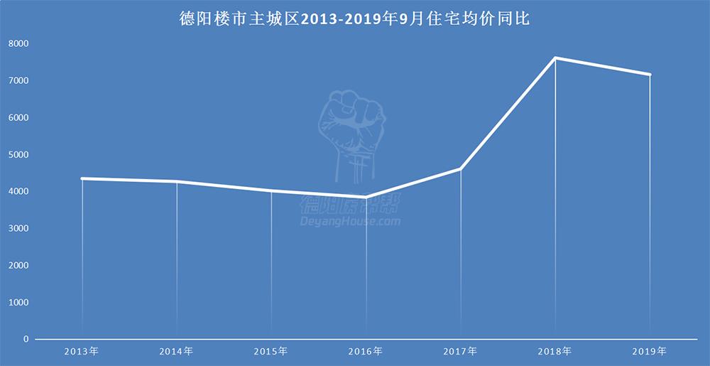 德阳楼市主城区2013-2019年9月住宅均价同比.jpg