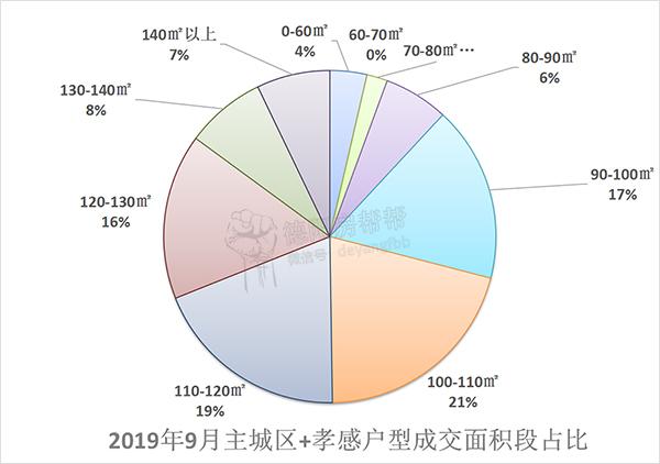 2019年9月主城区+孝感户型成交面积段占比.jpg