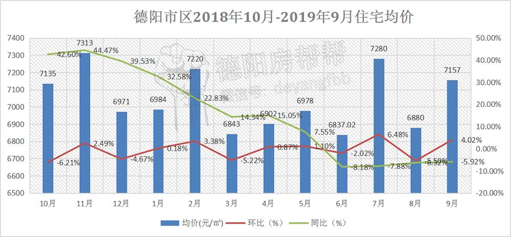 德阳市区2018年10月-2019年9月住宅均价.jpg