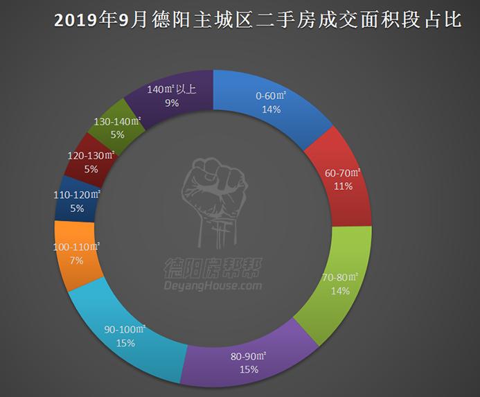 2019年9月德阳主城区二手房成交面积段占比.jpg