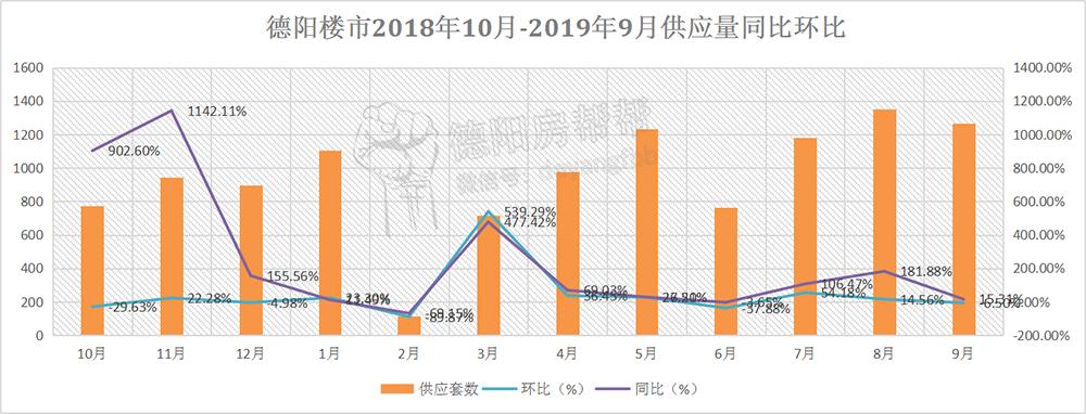 德阳楼市2018年10月-2019年9月供应量同比环比.jpg