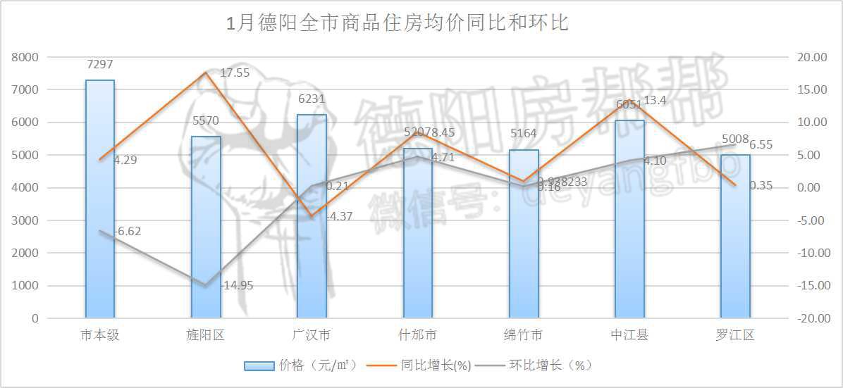 1月德阳全市商品住房均价同比和环比.jpg