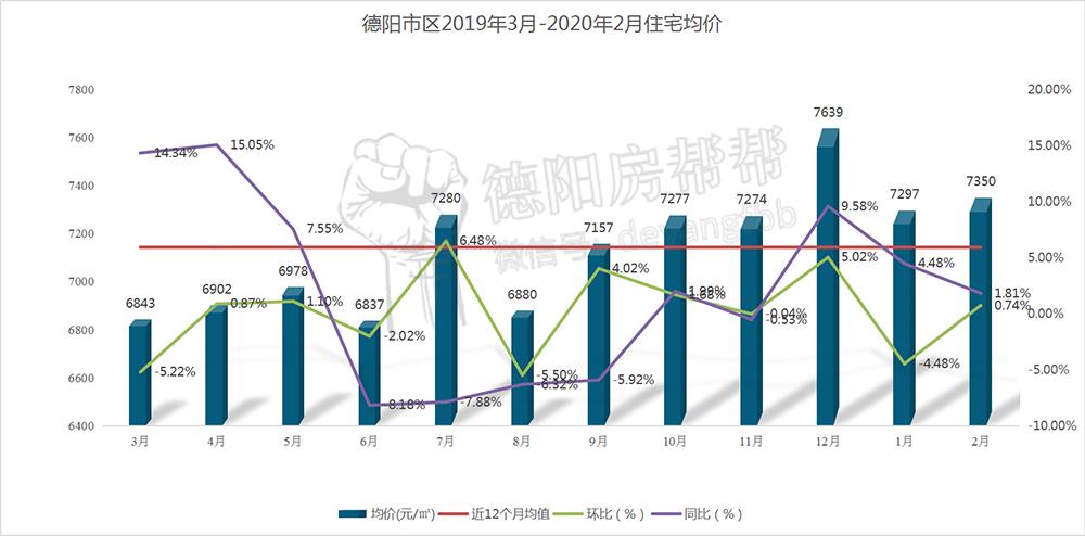 德阳市区2019年3月-2020年2月住宅均价.jpg