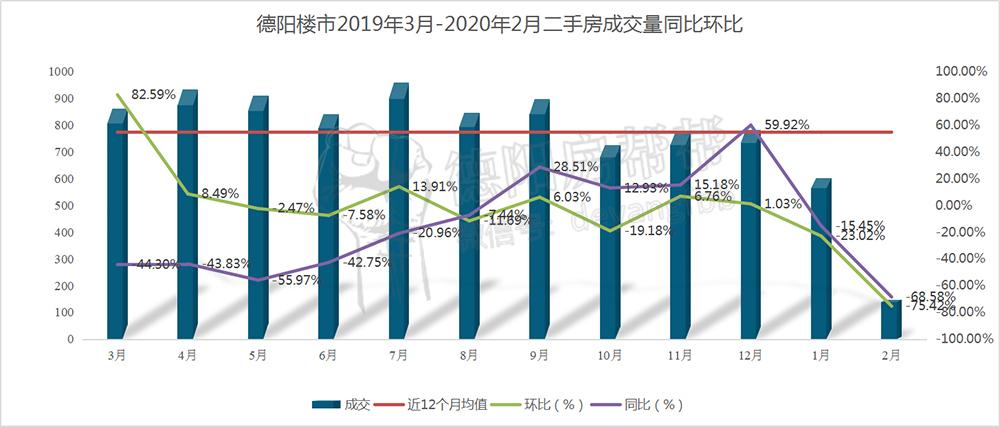 德阳楼市2019年3月-2020年2月二手房成交量同比环比.jpg