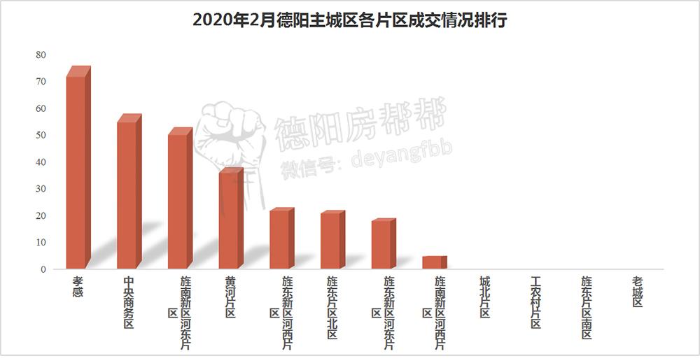 2020年2月德阳主城区各片区成交情况排行.jpg