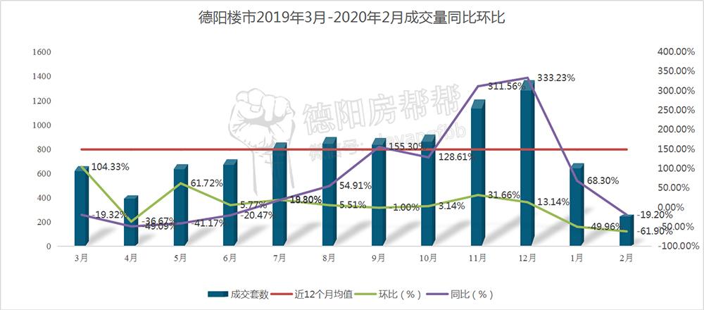 德阳楼市2019年3月-2020年2月成交量同比环比.jpg