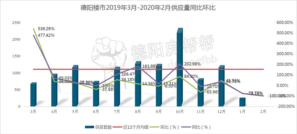 德阳楼市2019年3月-2020年2月供应量同比环比.jpg