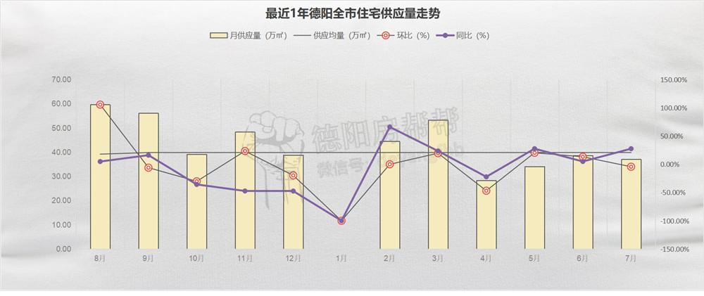 最近1年德阳全市住宅供应量走势.jpg