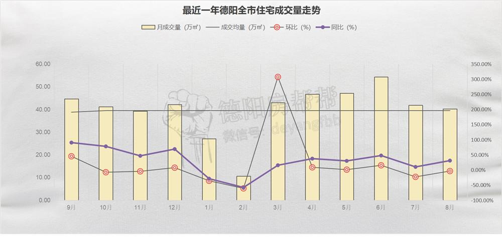 最近一年德阳全市住宅成交量走势.jpg
