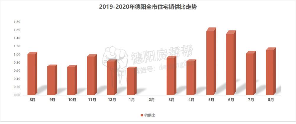 2019-2020年德阳全市住宅销供比走势.jpg