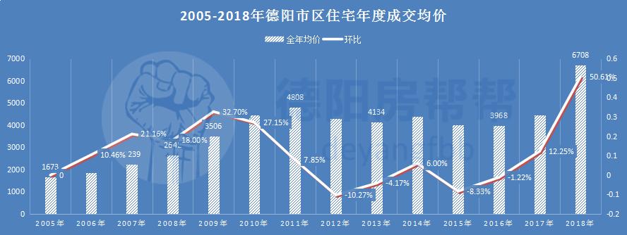 2005-2018年德阳市区住宅年度成交均价.jpg
