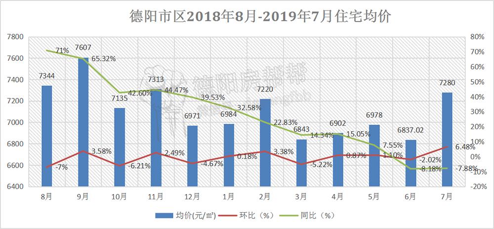 德阳市区2018年8月-2019年7月住宅均价.jpg
