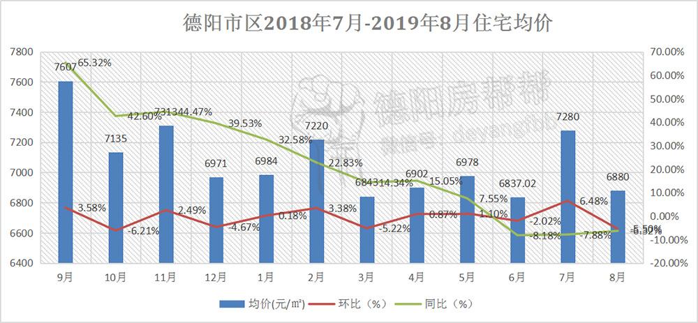 德阳市区2018年7月-2019年8月住宅均价.jpg